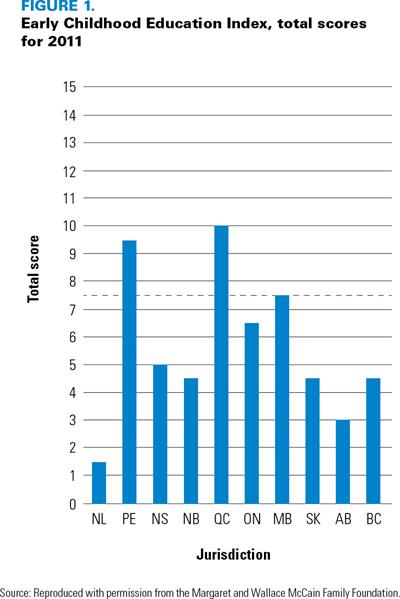 ECE Index 2011