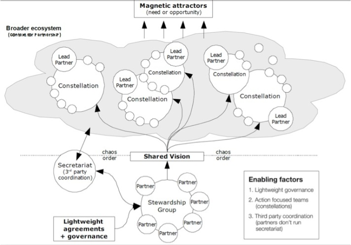 constellation-model