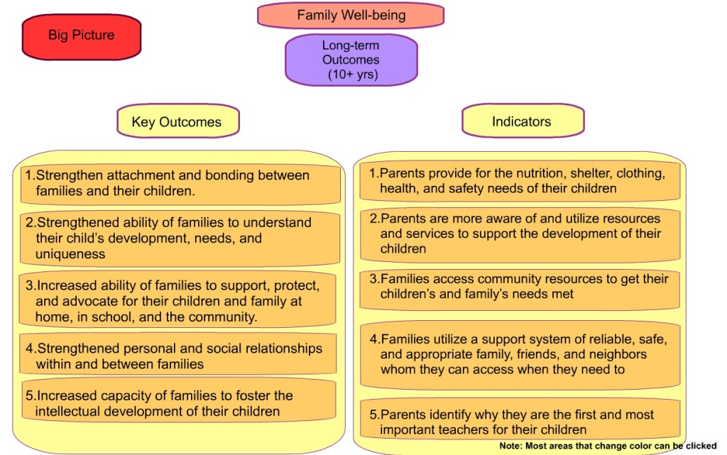 Theory of Action_family well-being outcomes & indicators