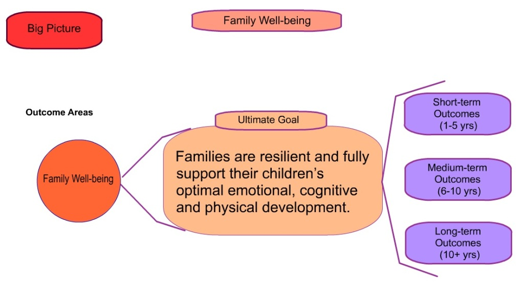 Theory of Action_family well-being