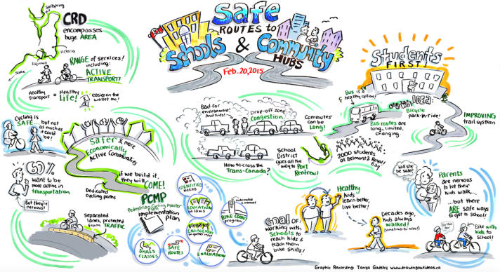 Active transportaion graphic recording 2