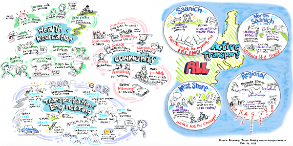 Active transportaion graphic recording
