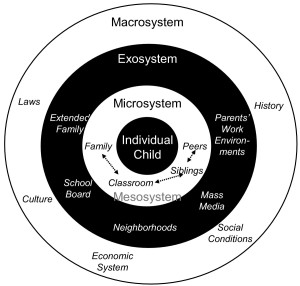 Bronfenbrenners ecological model