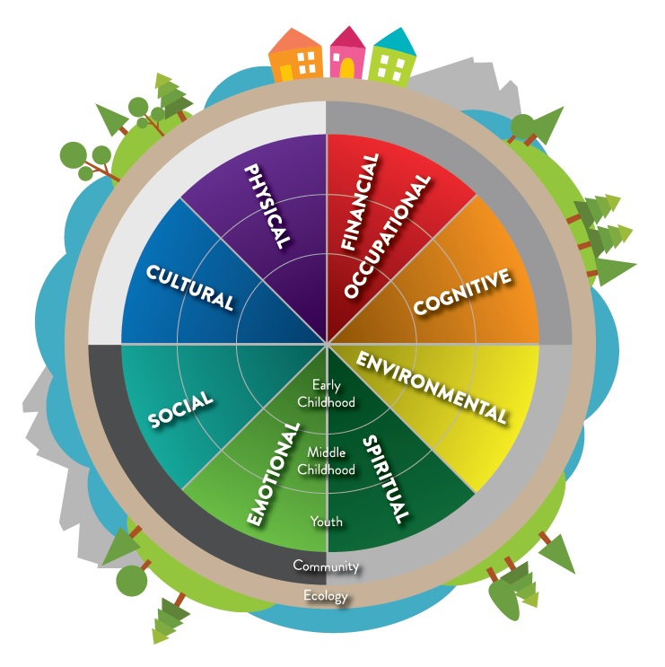 Pin on Mindful Living |Holistic Health Wheel